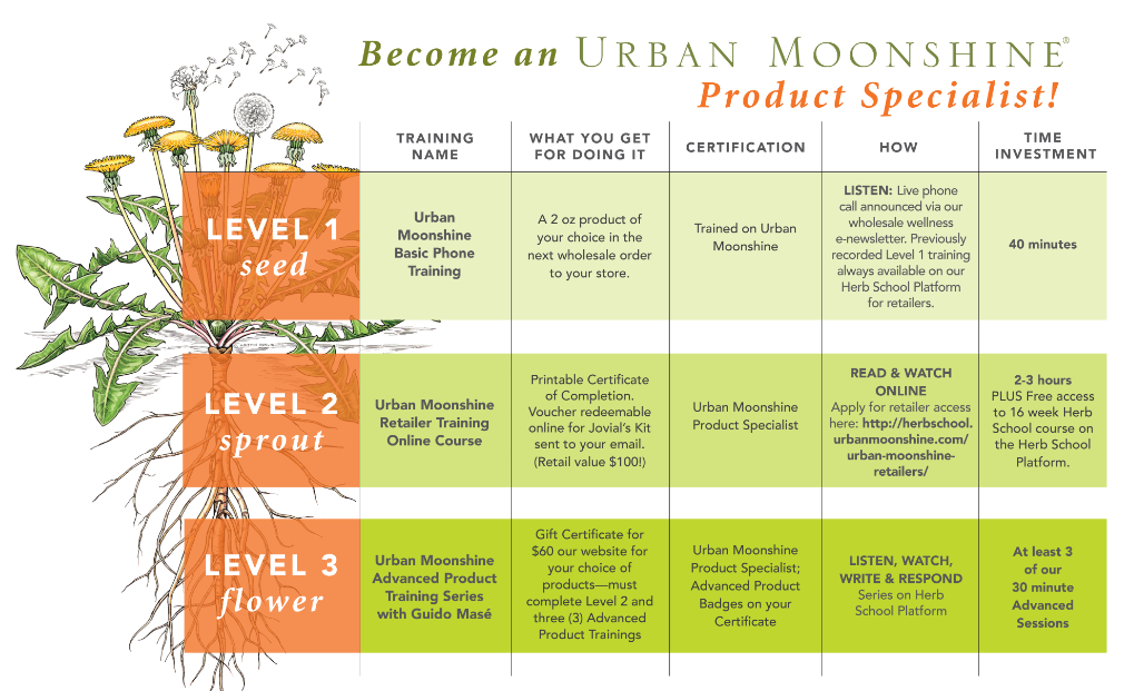 Become an Urban Moonshine Product Specialist